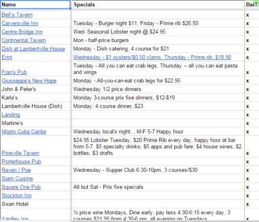 Screen capture from spreadsheet showing local places with bars